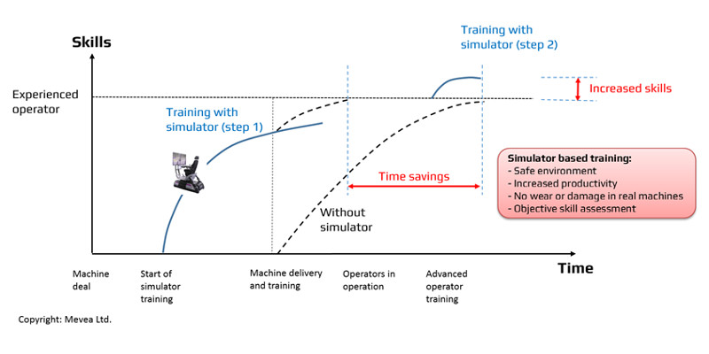 Simulator benefits in training