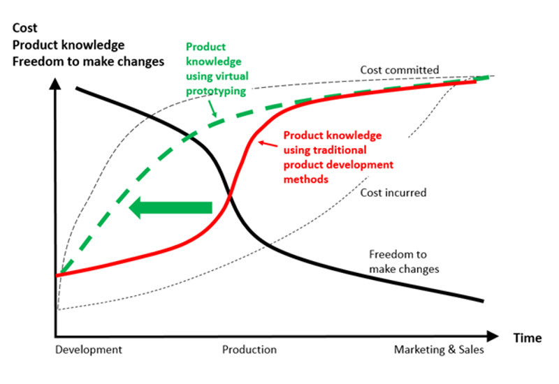 Virtual prototyping increases the product knowledge in the early development phases
