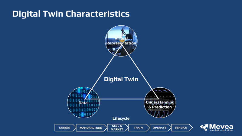 Definition of digital twin by Mevea