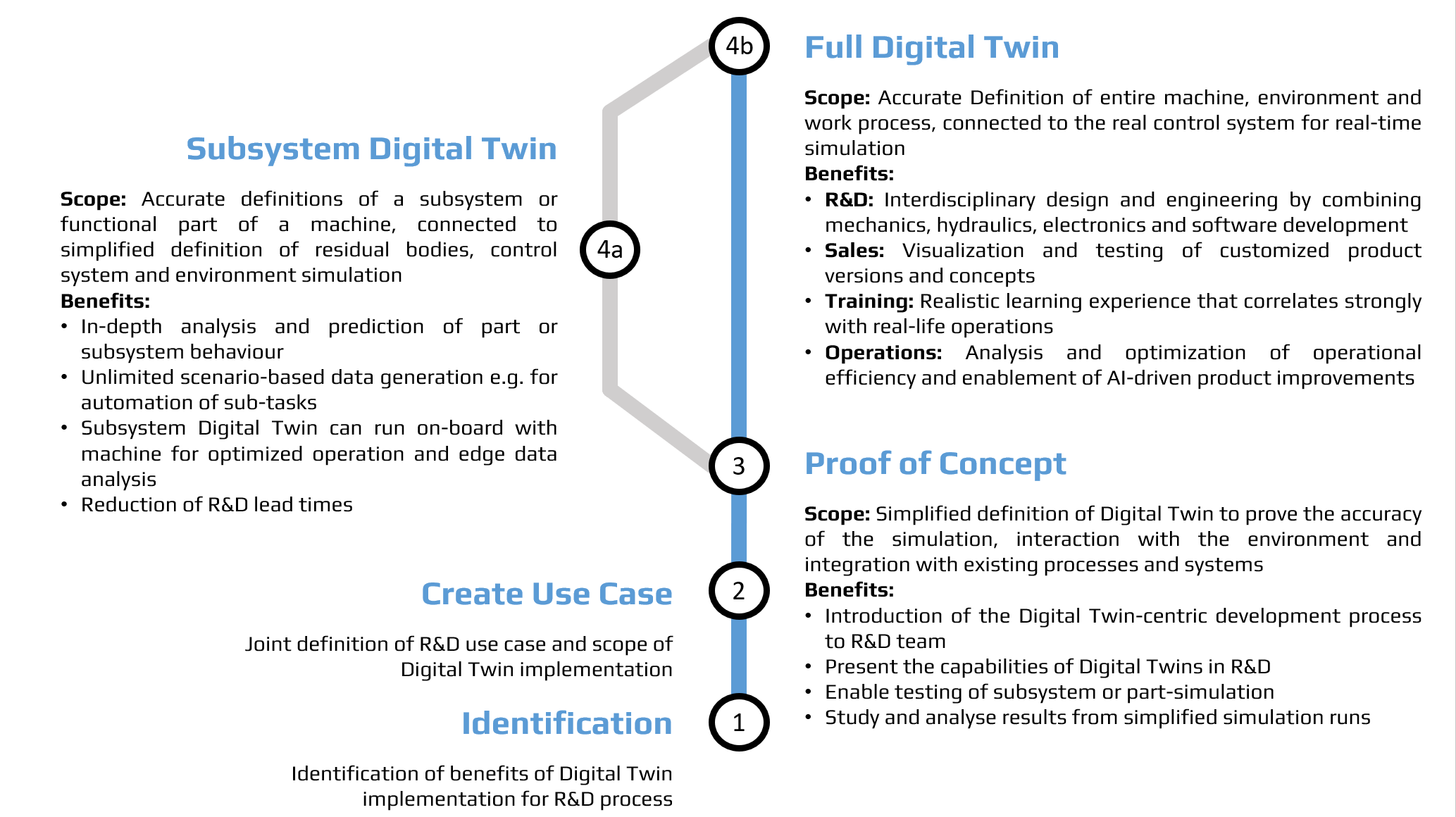 The process of Digital Twin implementation: from need identification to a full-scale Digital Twin