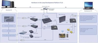 Hardware in the loop development platform